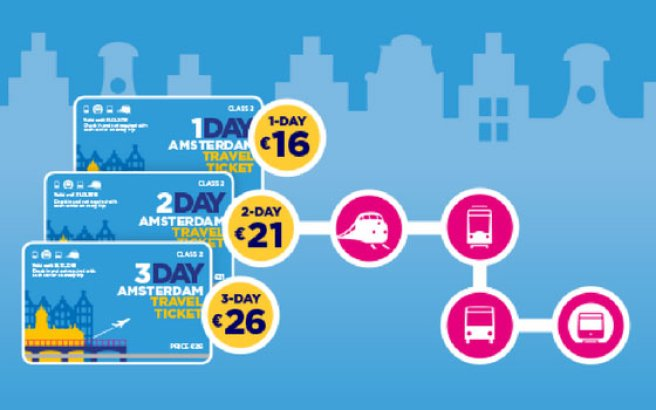 Amsterdam Travel Ticket: Unlimited travel with public transport